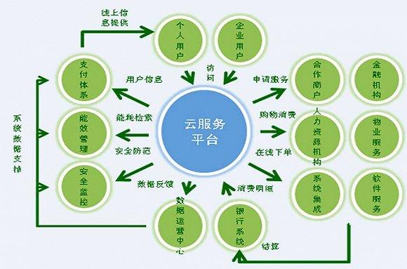 北京经开低碳智慧云服务平台