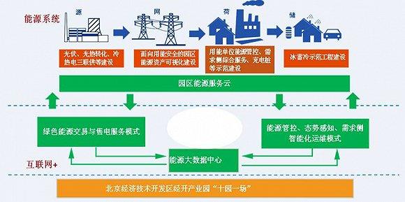 园区智慧能源管理服务体系