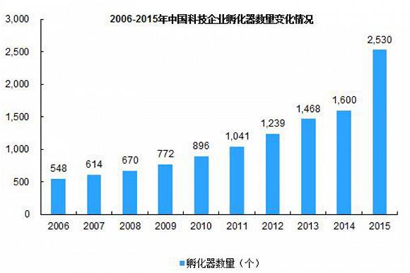 中国孵化器的1.0模式到4.0模式