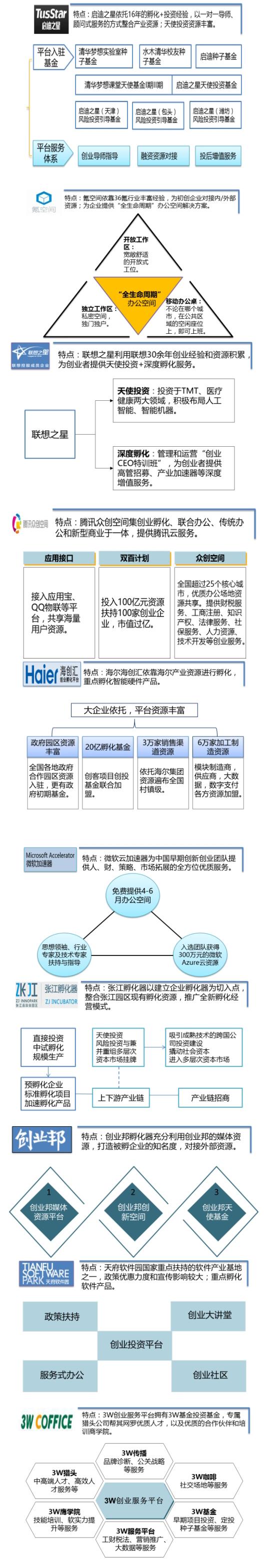 中国典型孵化器与加速器分析