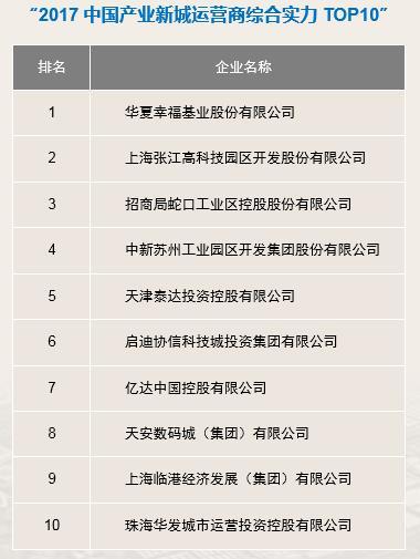 华夏幸福蝉联中国产业新城运营商综合实力排名第一