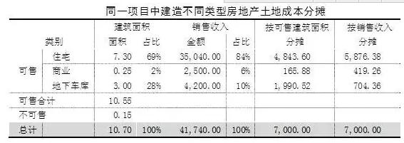 土地增值税分摊方法