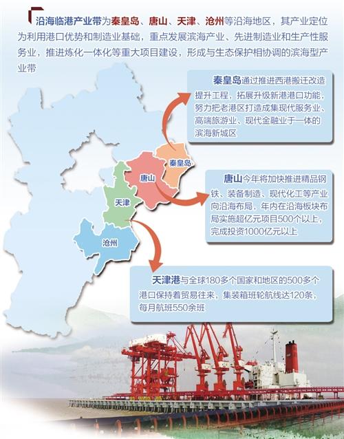 释放临海潜能津冀临港产业带主打新实体经济