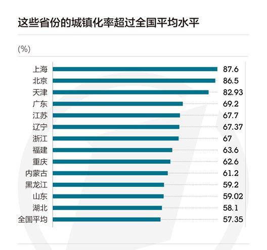这10个省城镇化率超60%,京津沪达到发达国家水平