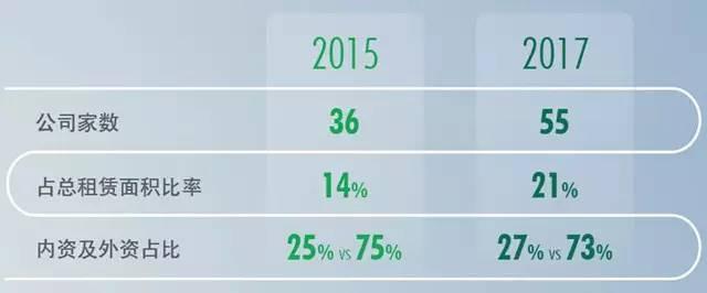 首超外资 中资成上海写字楼租赁市场增量主要来源