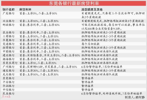 东莞首套房贷银行利率最高上浮20%   二套房30%