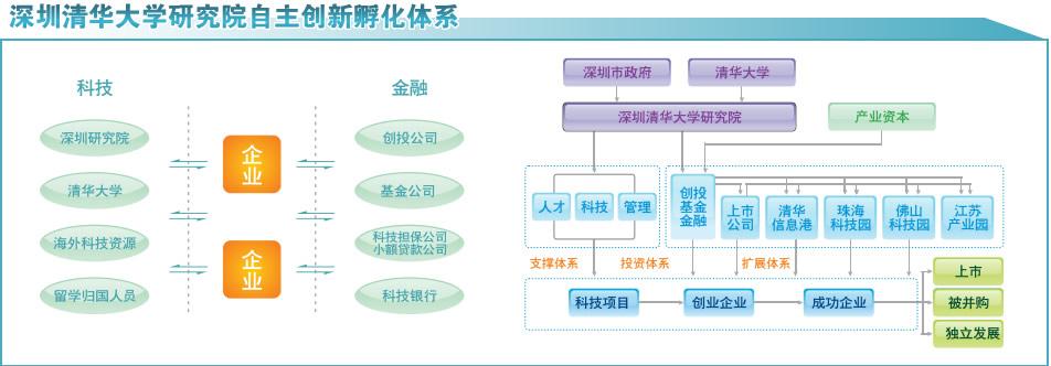 深圳清华大学研究院是深圳市人民政府和清华大学在1996年共建的以企业化运作的事业单位。成立十多年来,共孵化高科技和特色行业中的企业600多家,目前在孵360家,2010年在孵企业总销售超260亿元,自主创新产品销售额213亿元。在温家宝总理2010年8月21日视察研究院时的讲话中指出,研究院产学研结合是将知识和技能与市场需求紧密结合在一起了,研究院已经博士毕业了!    研究院的研发平台教育平台创投平台与发展重点产业有机结合,将科技、金融、产业与地产融合并协同发展,已成功开发和运营江苏数