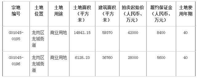 龙岗11月12日出让2宗商业用地竞买申请已启动