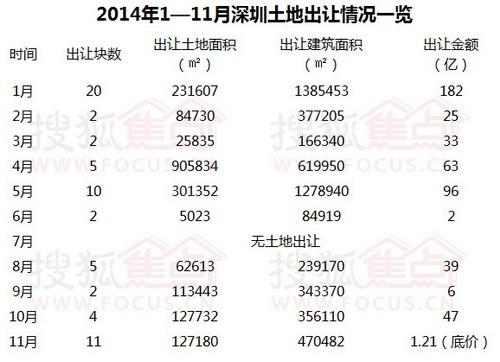 """深圳土地市场迎来""""双11""""11月将出让11块土地"""