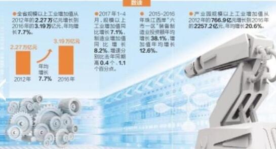 广东加快转型升级全省规上工业增加值突破三万亿元