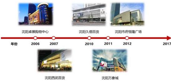 沈阳奢侈品商场发展历程与生存现状调查该如何打造?