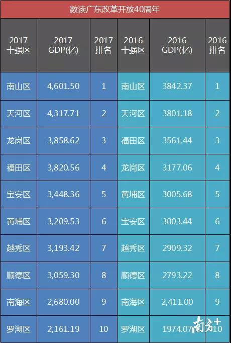 深圳占五席!2017广东GDP十强区出炉 南山卫冕全省冠军!