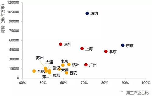 高房价和高服务业占比是一个硬币的两面