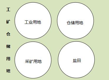 土地类型分类以及规划使用要求