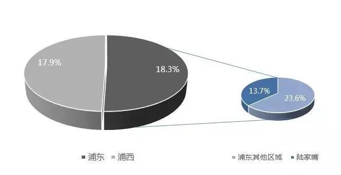 上海各区域空置率.jpg
