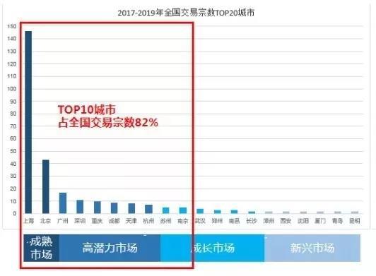 2019-2019全国交易宗数TOP20城市.jpg