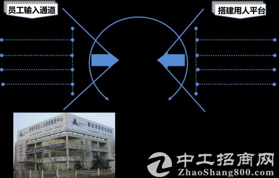 西青开发区自持厂房,多种面积,政策支持