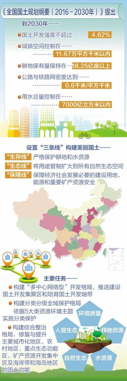 我国国土开发将呈多中心网络型格局