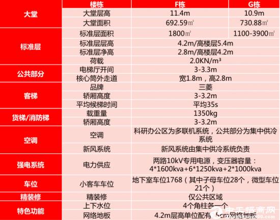 龙岗坂田甲级写字楼1100㎡ 层高 5.4米 使用率达75%图片7
