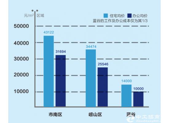 青岛写字楼超低价 市北中央商务区核心地段 精装修 政策补贴多